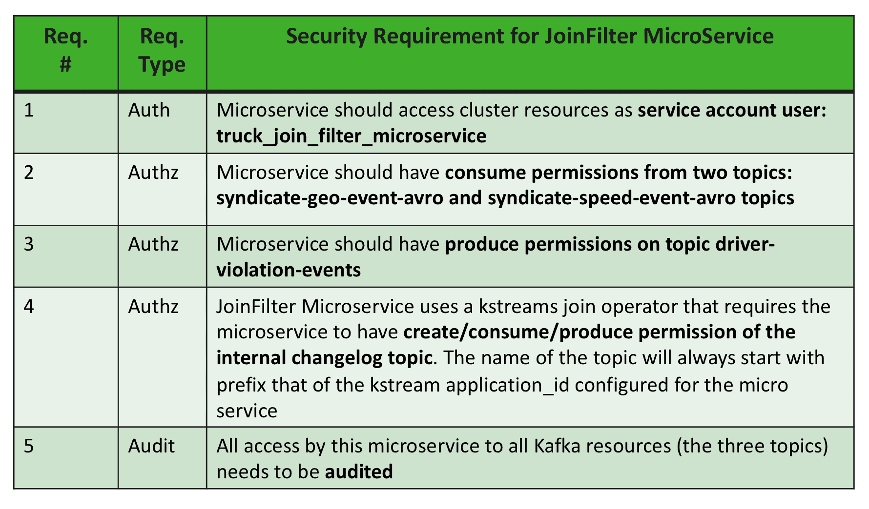Building Secure and Governed Microservices with Kafka