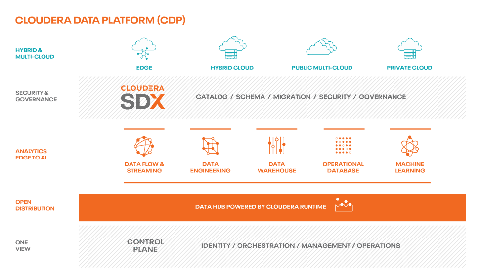 Cloudera data platform overview