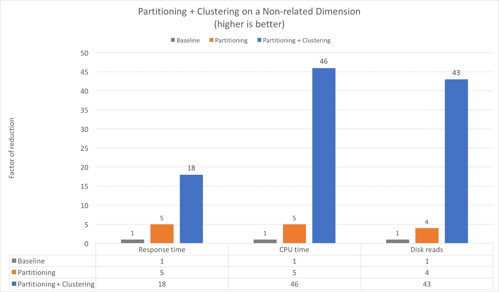 Partition + Clustering on a Related Dimension chart 2