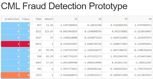 CML Fraud Detection Prototype